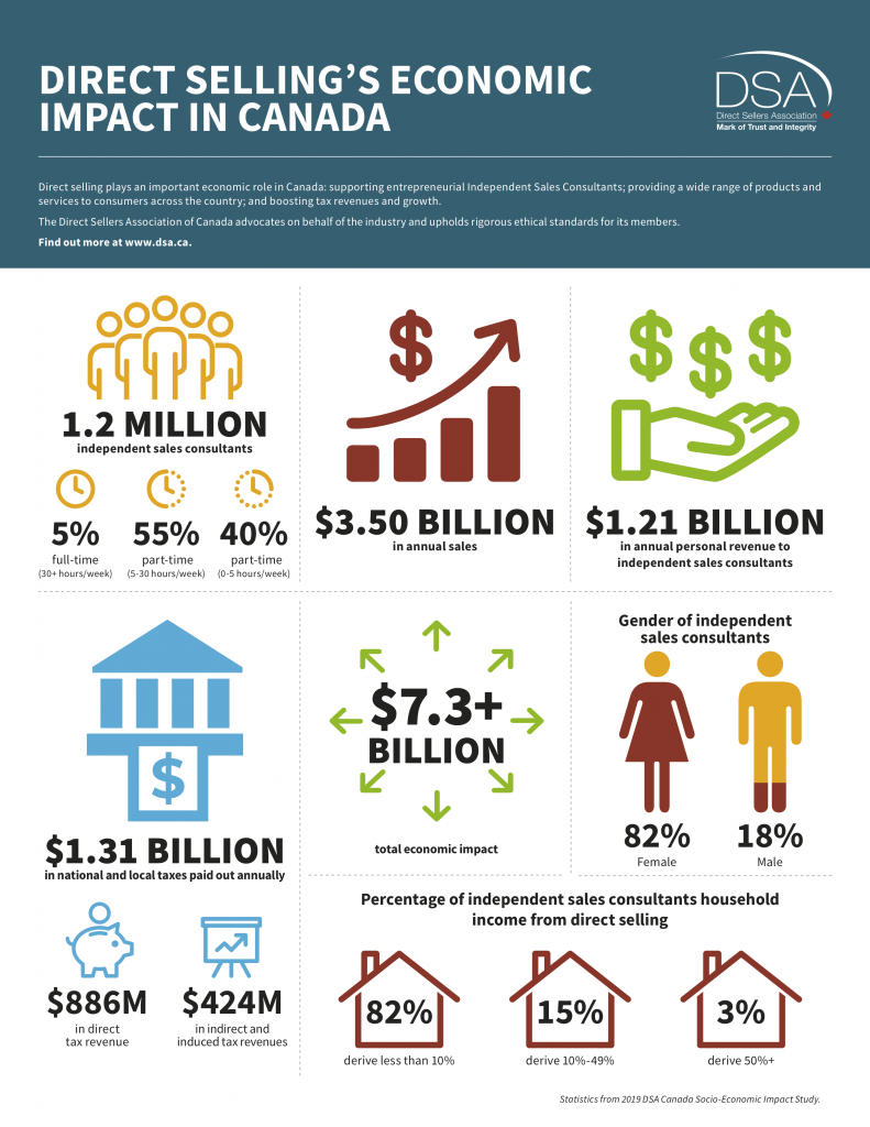 Direct Sellers Association of Canada fact sheet on gig-economy in direct selling industry